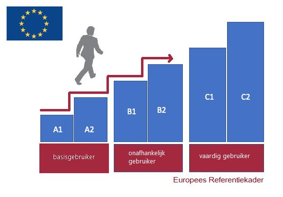 ERK taalniveaus in beeld